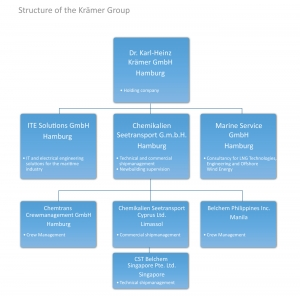 Structure of the Krämer-Group