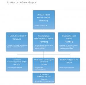 Struktur der Krämer-Gruppe